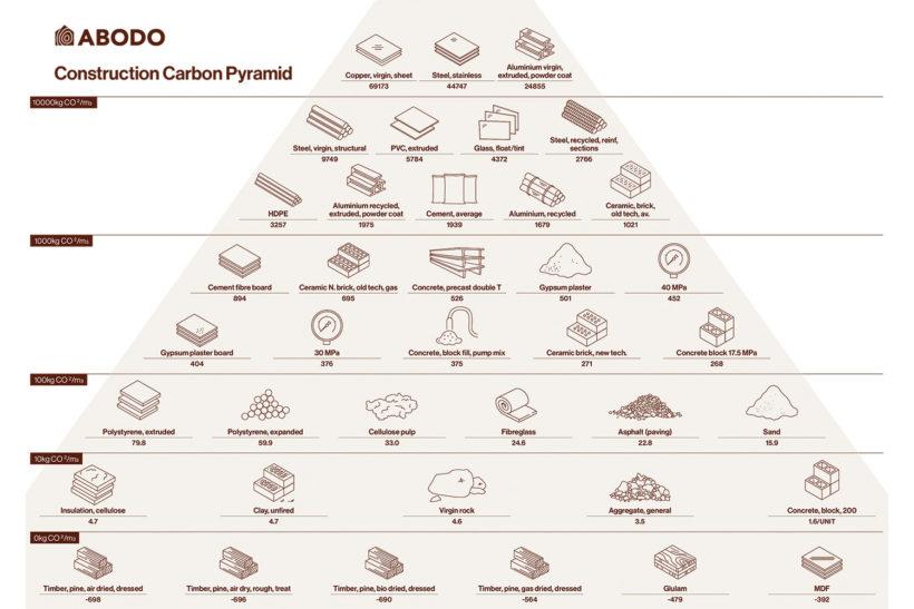 Abodo's Construction Carbon Pyramid - Abodo Wood