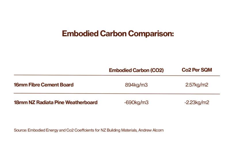 Embodied carbon comparison fibre cement cladding vs NZ pine weatherboard