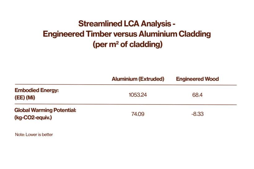 Is Aluminium Cladding More Sustainable Than Wood Cladding - Abodo Wood