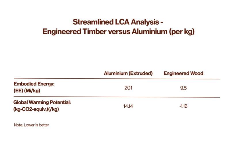 Is Aluminum Cladding More Sustainable than Wood Cladding - Abodo Wood
